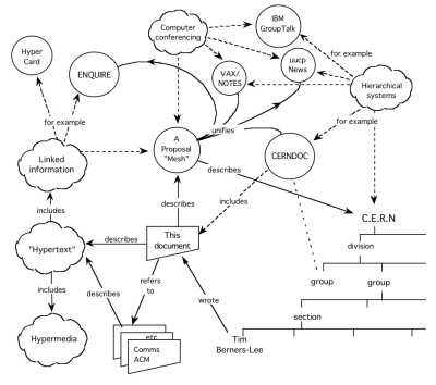 Diagram from Tim Berners-Lee's World Wide Web proposal to CERN