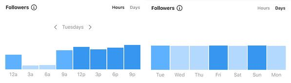 instagram insights for best time and day to post on instagram to increase engagement rate