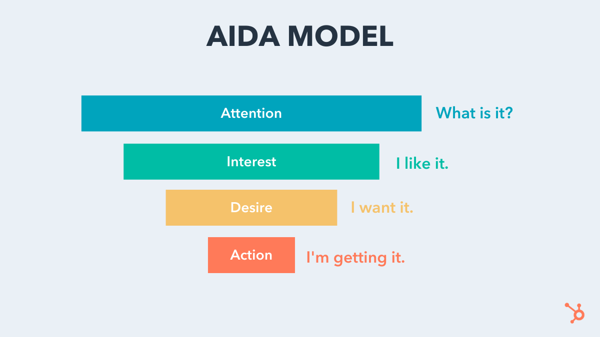 AIDA Model Illustrated With a Funnel