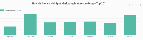 surround sound strategy hubspot visibility top 20 serps content marketing