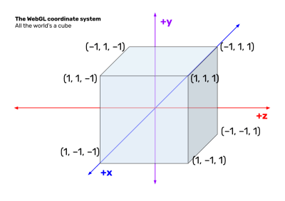 A diagram showing the WebGL coordinate system, which consists of a cube that extends one unit from the origin.