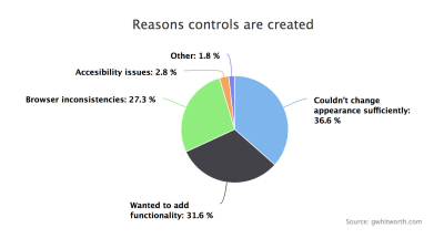 Pie chart breakdown of the reasons why controls are created from scratch: 36.6% said they couldn't change the appearance sufficiently, 31.6% wanted to add functionality, 27.3% said browser inconsistencies, 2.8% accessibility issues, 1.8% other